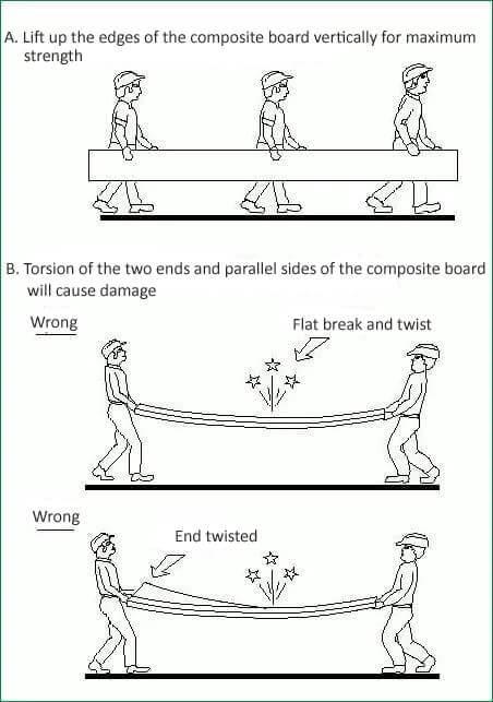 sandwich panel handling