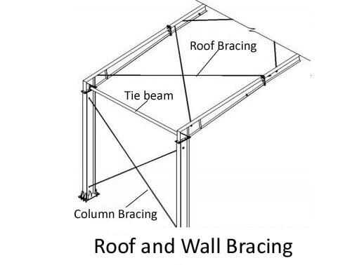 Roof and Wall Bracing