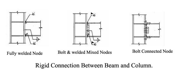 Connection nodes