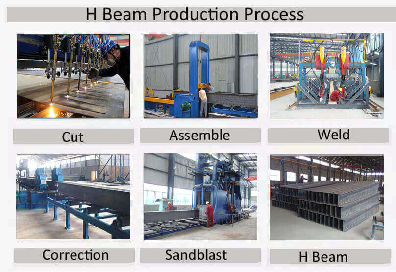 H Beam Production Process