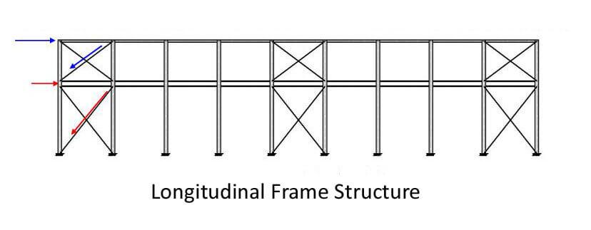 longitudinal frame structure