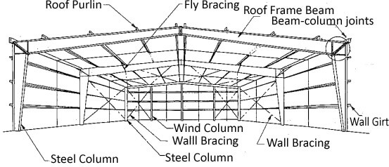 Portal Steel Frame Buildings