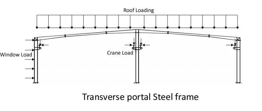 Portal Steel Frame Buildings