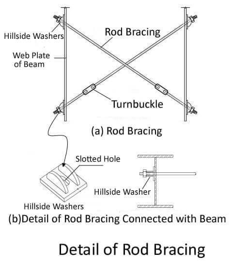 rod bracing