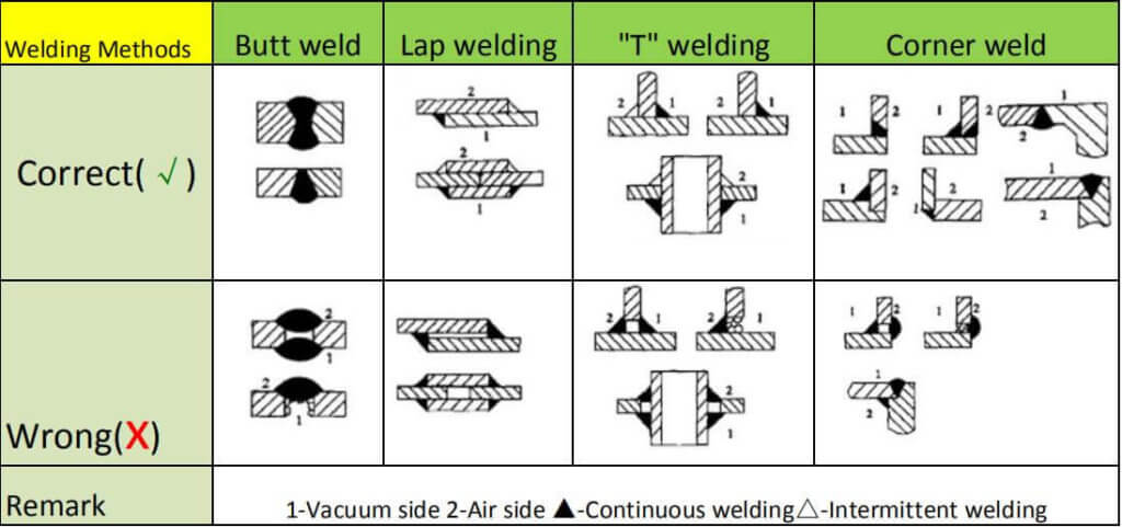 Steel Structure welding Connection