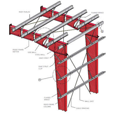 roof and wall frame