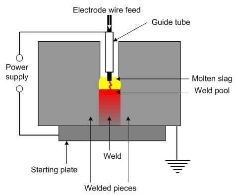 Electroslag welding